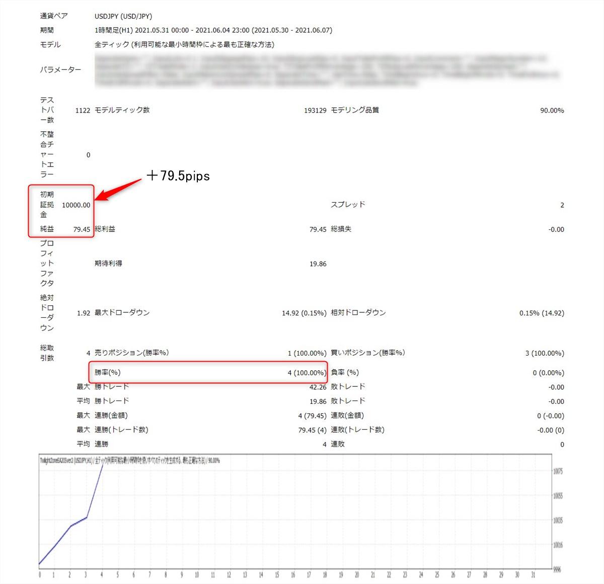 トワイライトゾーンのEA:バックテスト結果(5/31 - 6/4)