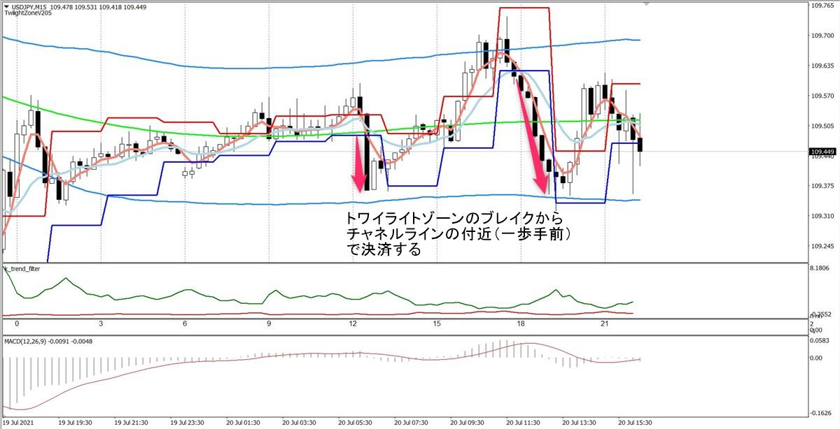 トワイライトゾーン+トレンド分析:USDJPY15分足(7/20)