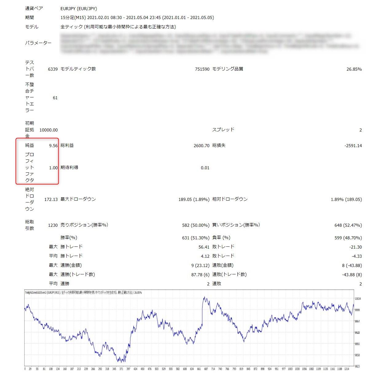 トワイライトゾーンEA:EURJPY15分足