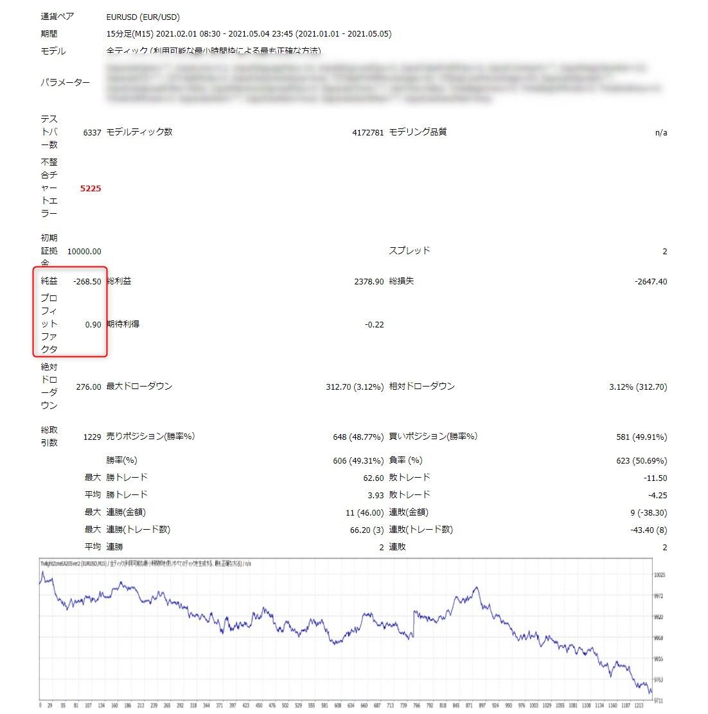 トワイライトゾーンEA:EURUSD15分足