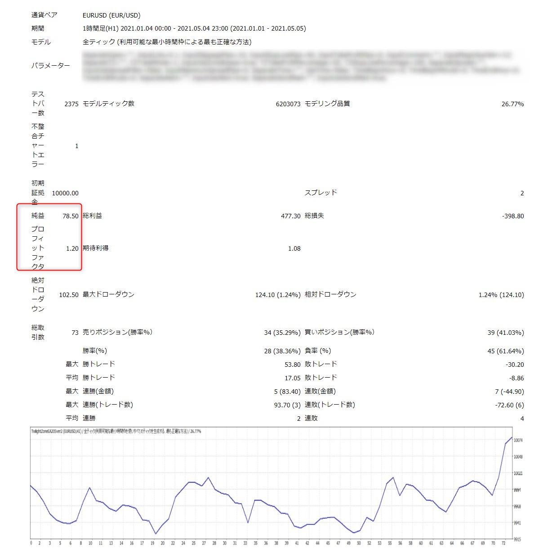 トワイライトゾーンEA:EURUSD1時間足