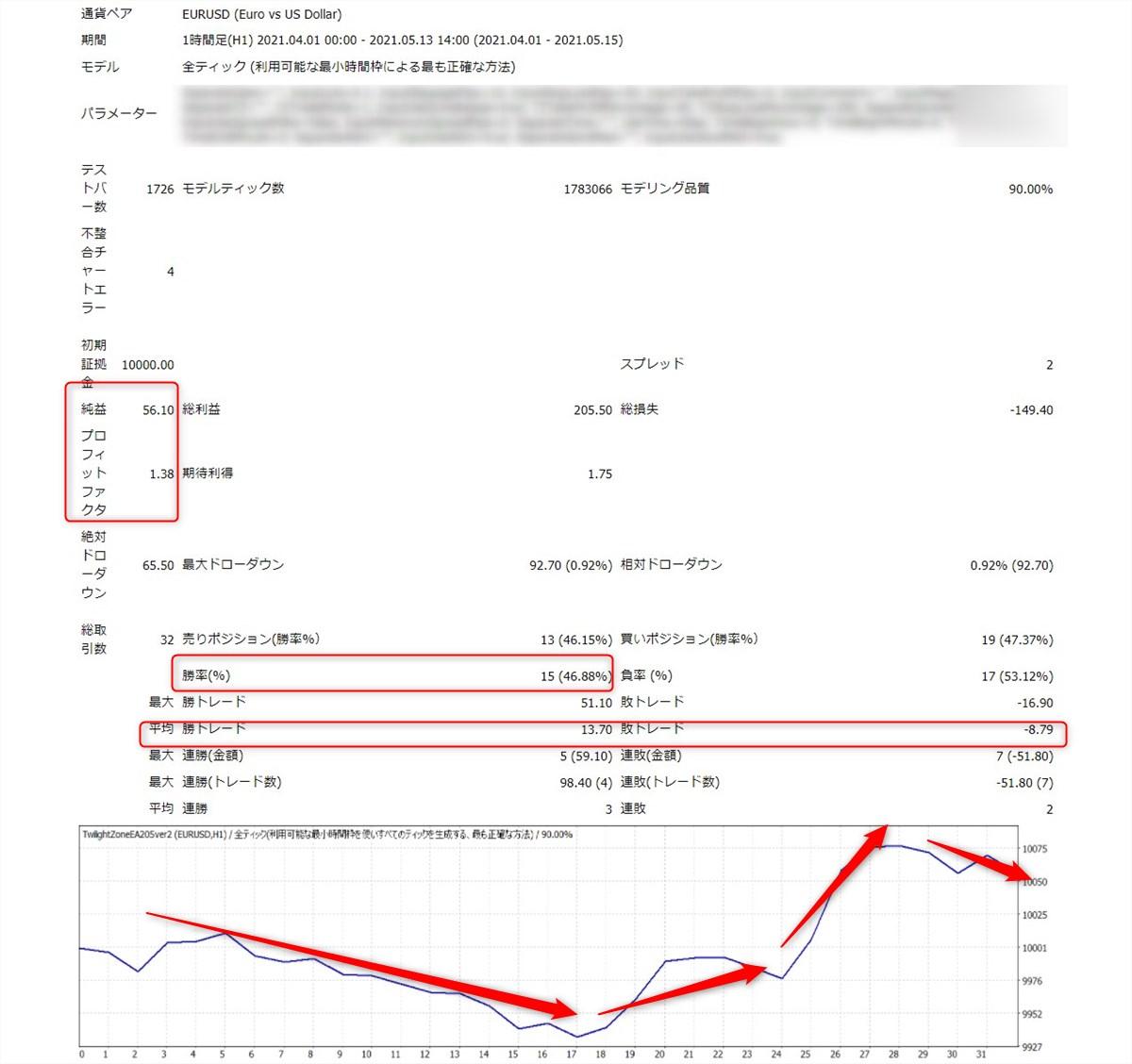 トワイライトゾーンEAver2:EURUSD1時間足(2021年4月-5月)