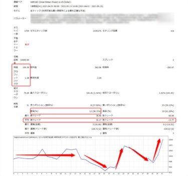 トワイライトゾーンEAver2:GBPUSD1時間足(2021年4月-5月)