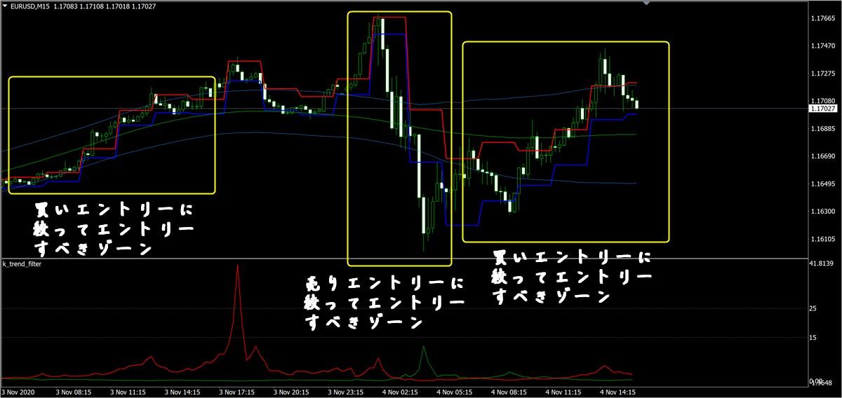 トワイライトゾーン+追加特典:ユーロドル15分足(11/4)