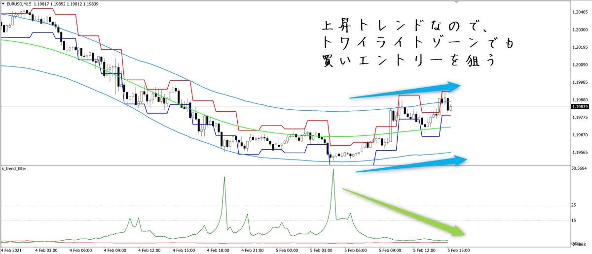 トワイライトゾーン+α:EURUSD15分足(2/5)