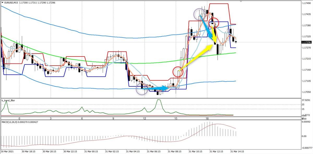 トワイライトゾーン+トレンド分析:EURUSD15分足(3/31)