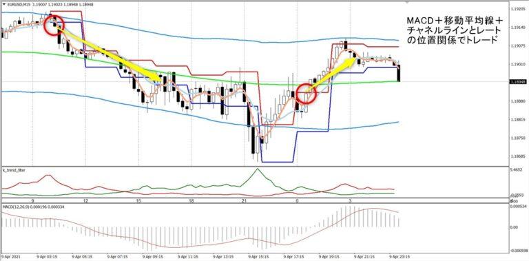 トワイライトゾーン+トレンド分析:EURUSD15分足(4/9)