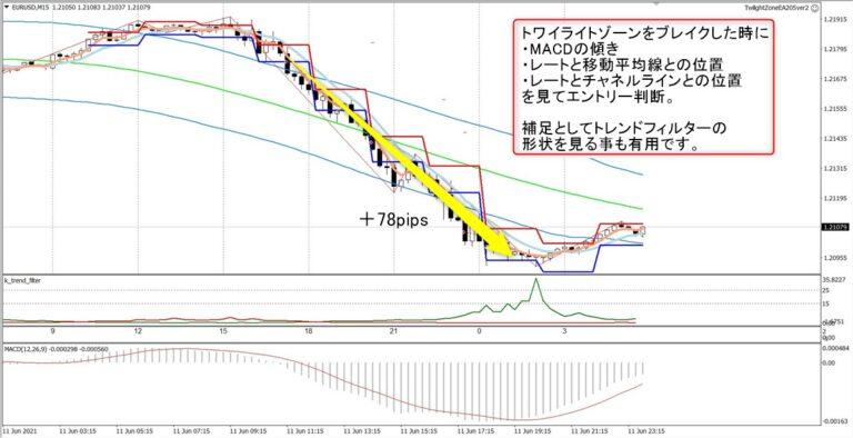 トワイライトゾーン+トレンド分析:EURUSD15分足(6/11)