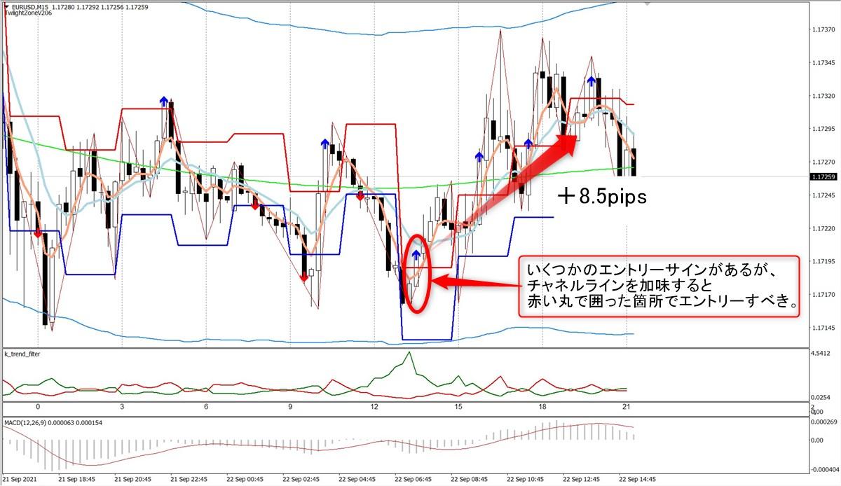 トワイライトゾーン+トレンド分析:EURUSD15分足(9/22)