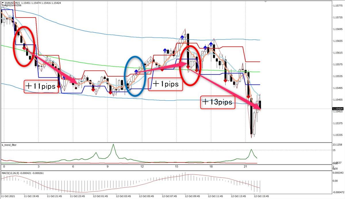 トワイライトゾーン+トレンド分析:EURUSD15分足(10/12)