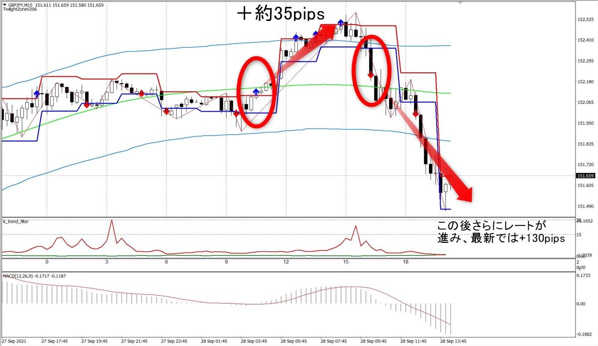 トワイライトゾーン+トレンド分析:GBPJPY15分足(9/28)