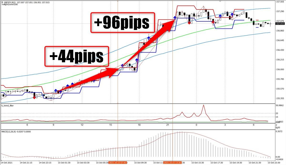トワイライトゾーン+トレンド分析:GBPJPY15分足(10/15)