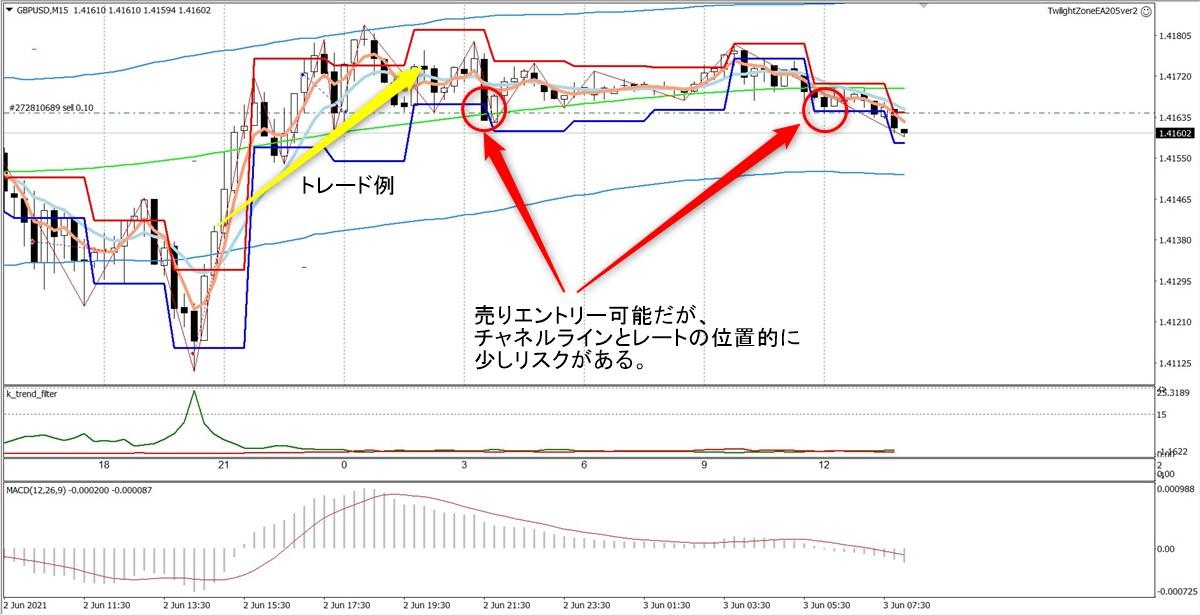 トワイライトゾーン+トレンド分析:GBPUSD5分足(6/3)