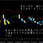 トワイライトゾーン(奥村尚さん)FX 弱点(時間帯・騰落率)を詳しく見る