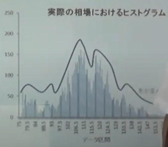 トワイライトゾーン:価格のヒストグラム