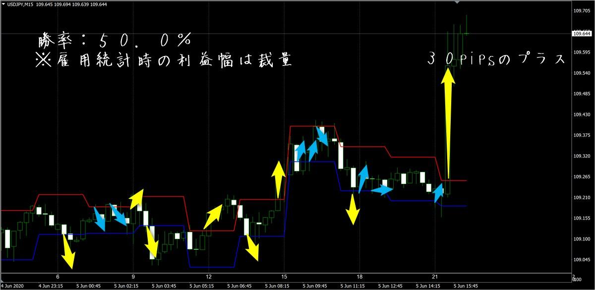 トワイライトゾーン:ドル円15分足(6月5日)