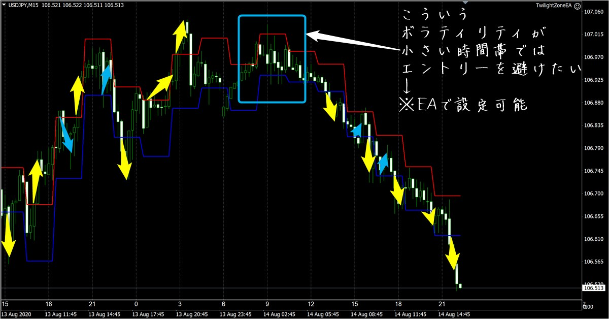 トワイライトゾーン:ドル円15分足(8/14)