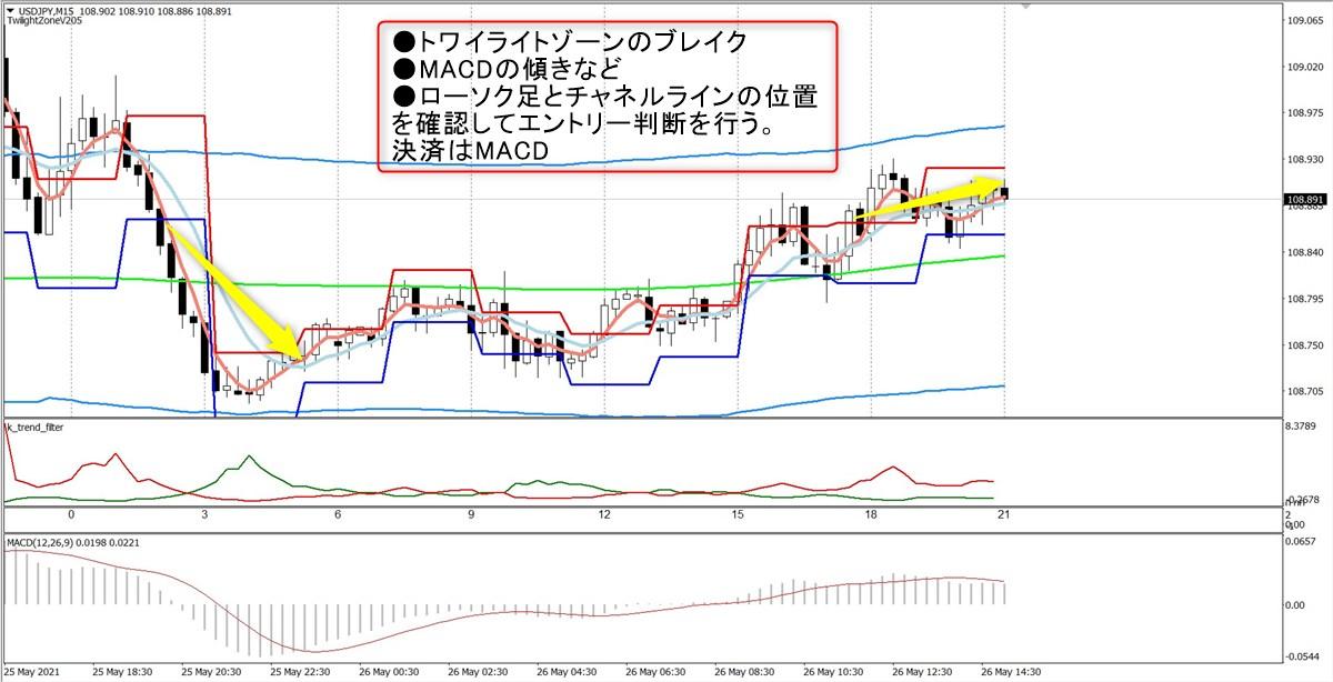トワイライトゾーン+トレンド分析:USDJPY15分足(5/26)