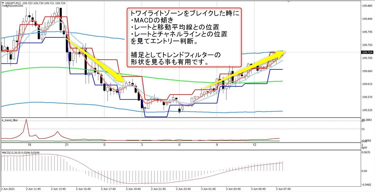 トワイライトゾーン+トレンド分析:USDJPY15分足(6/3)