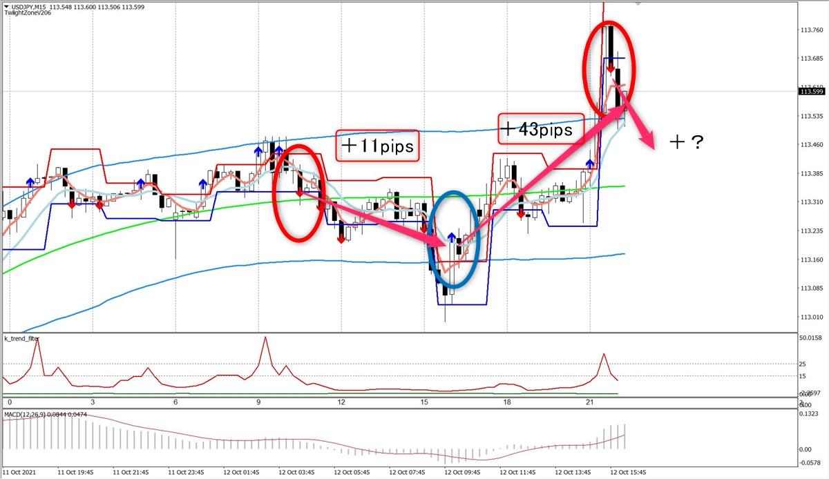 トワイライトゾーン+トレンド分析:USDJPY15分足(10/12)