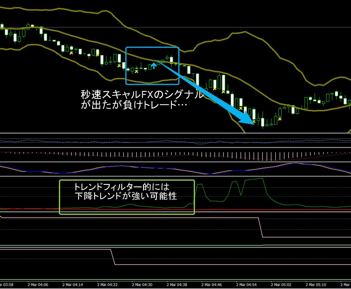 超秒速スキャルFX:ドル円1分足(3/2)その1