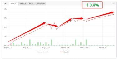 【+3.4%】Wave Catch EA 2か月の実績