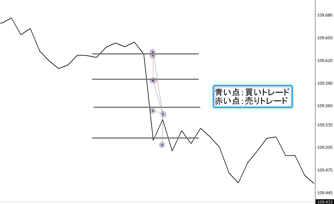 Wave Catch EA:pips単位で見て負けているが金額ベースで見ると勝つトレード事例