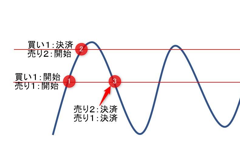 Wave Catch EA(両建て)のトレードイメージ