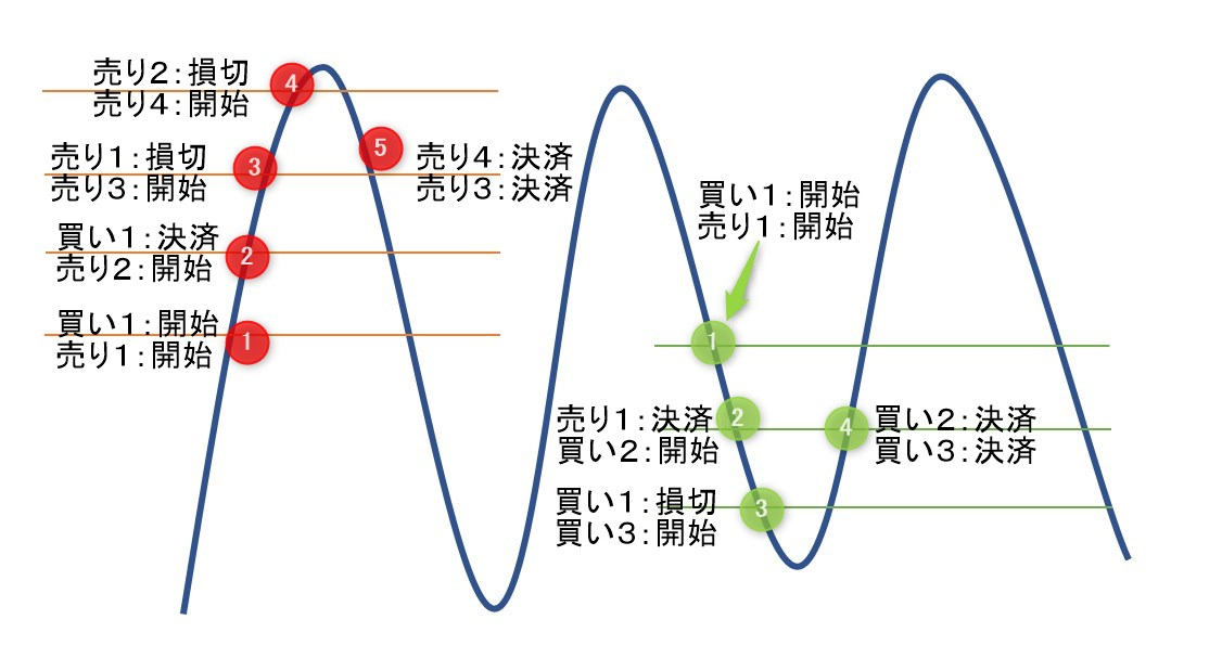 Wave Catch EA(両建て)のトレードイメージその2