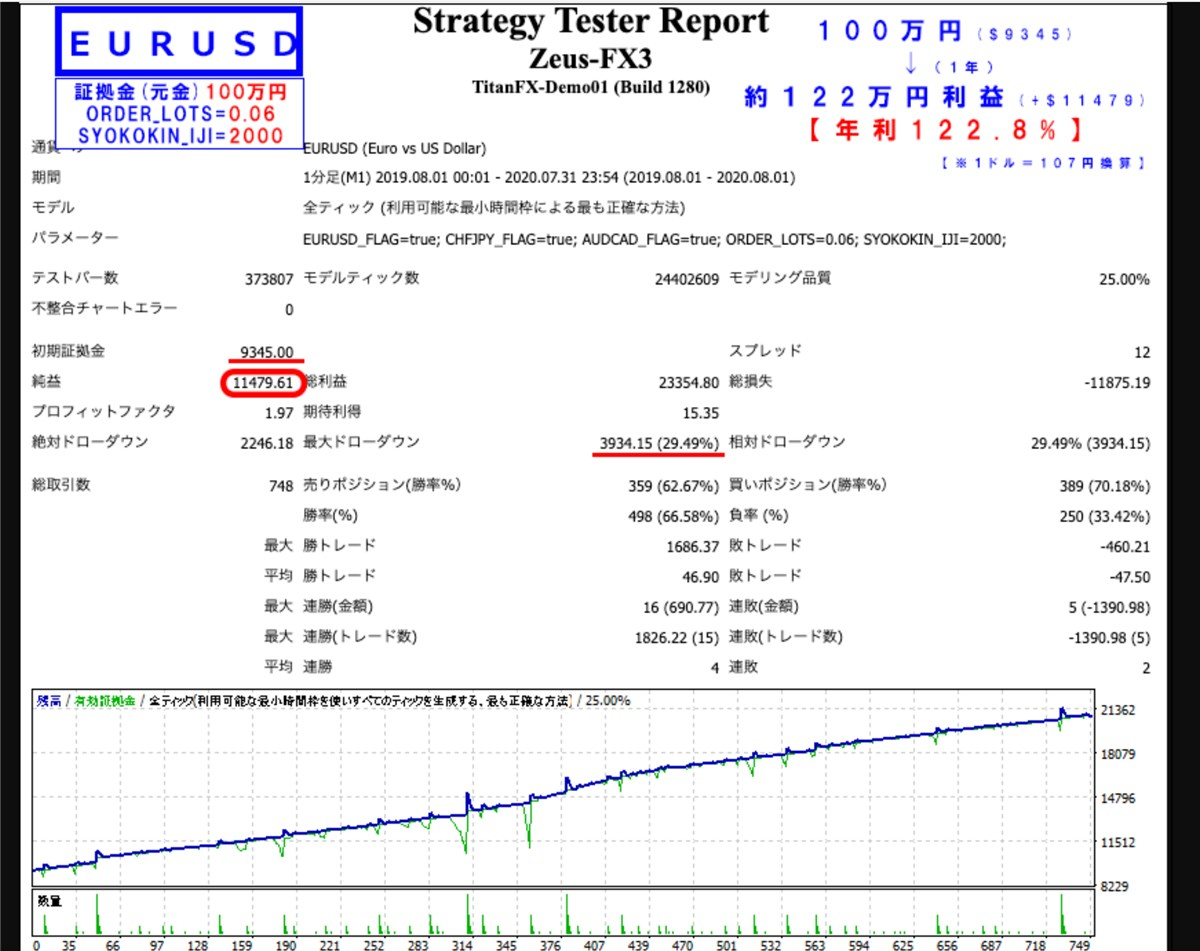 zeus-fxバックテスト結果:EURUSD